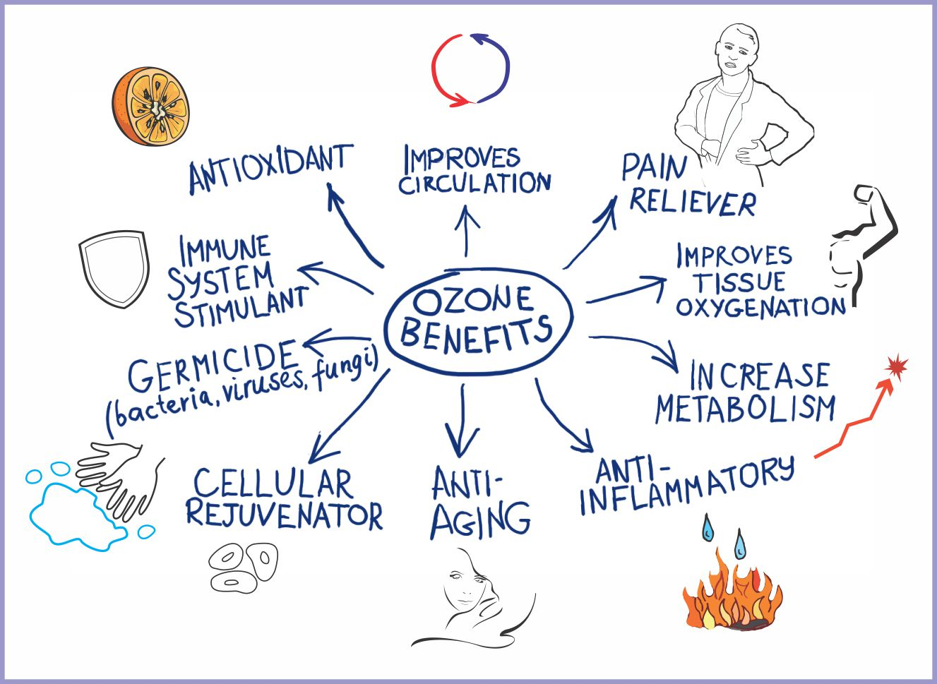 Ozone benefits picture for email